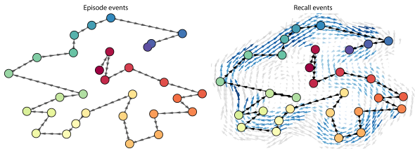 Left: The shape of a Sherlock episode based on the team's computer model in which each dot represents a scene from the episode. Right: The average shape of 17 viewers' recountings of the episode. Blue arrows are scenes that people described similarly, and